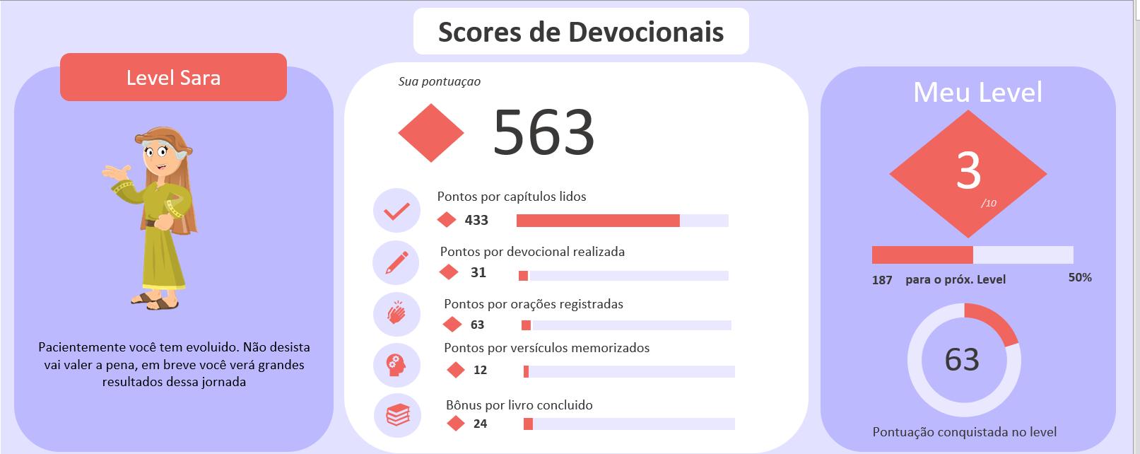 Score devocional